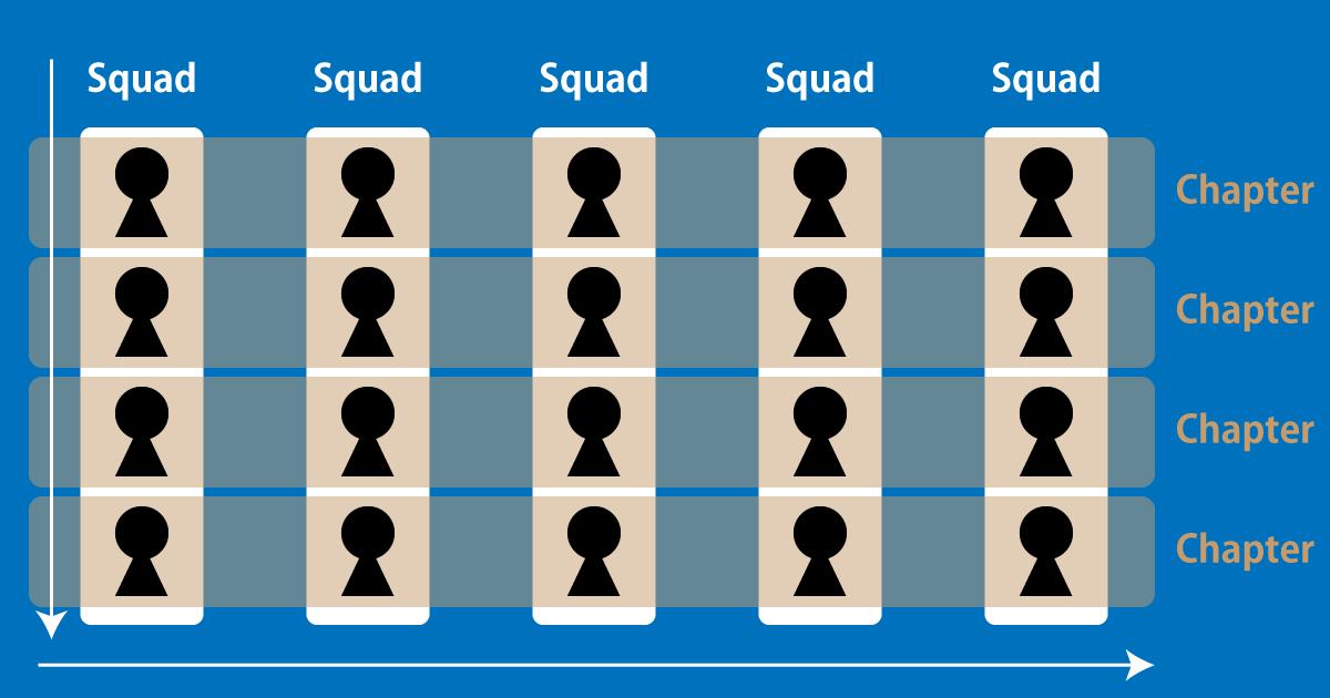 Matrix Organization
