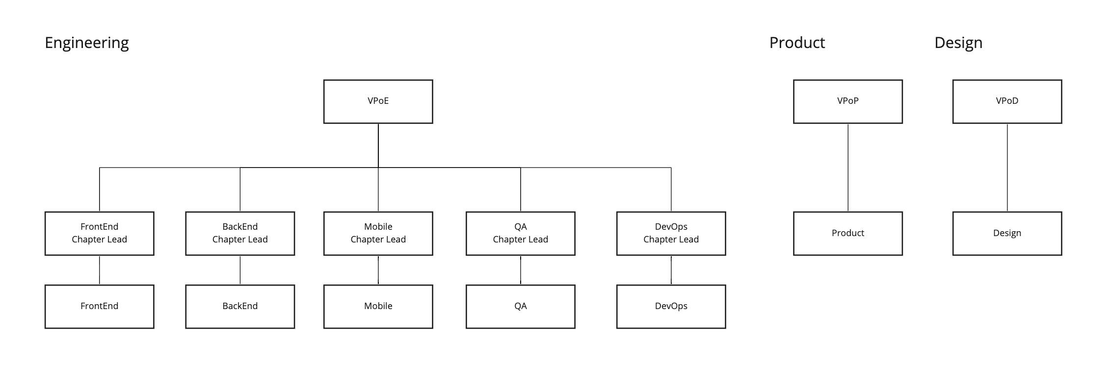 大まかな組織図
