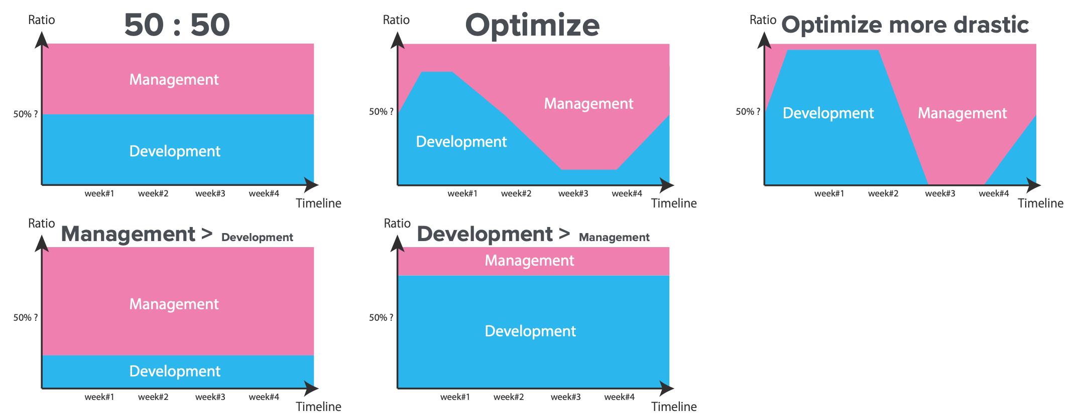 LeadershipとHands-onにかける比重(ここではManagementとDevelopmentとなっていますが)